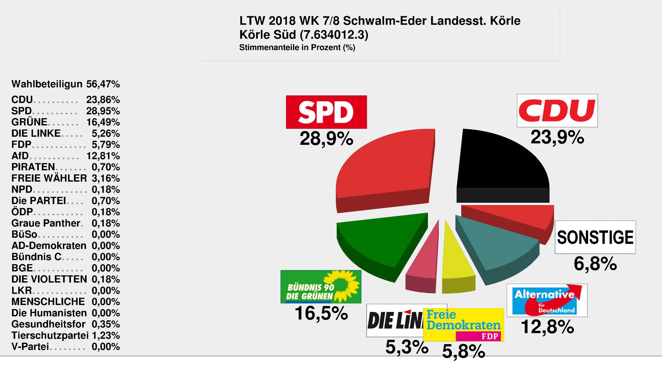 Ergebnisse der Landtagswahl – Gemeinde Körle – Willkommen